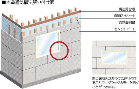 木造通気構法貼り付け図